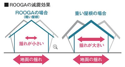 ケイミュー「ルーガ」は軽い瓦屋根なので耐震性を高める事が出来る