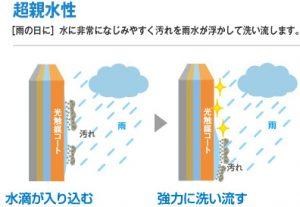 雨が降るたびにきれいに!雨で汚れを流す親水性効果